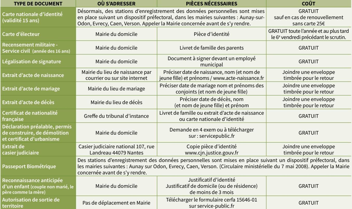 20210319 demarches administratives